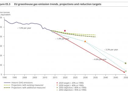 92G Høringssvar: EU's klimamålsætninger er ikke